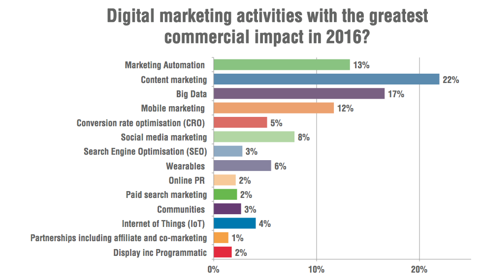 What are the biggest marketing trends of 2016?